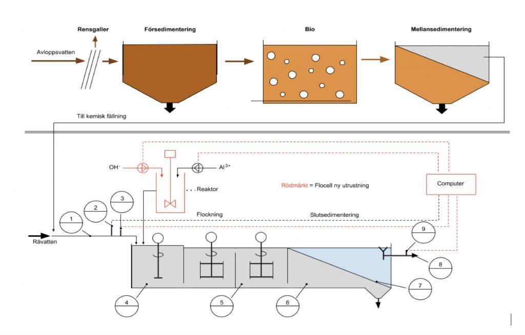 FloCell Process Vattenrening
